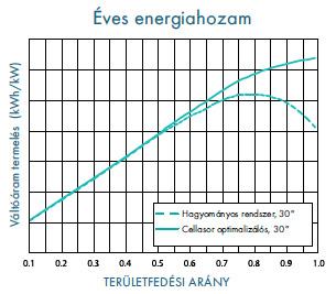A Maxim Smart rendszer energiatermelése növekszik, míg a hagyományos rendszer termelése már visszaesik a sűrűbben telepített sorok egymásra árnyékolása miatt.
