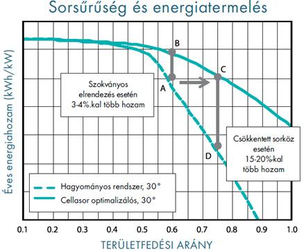 A sorsűrűség és az energiatermelés összefüggése hagyományos és Maxim Smart napelem mező esetében