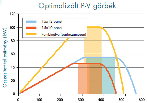 Optimalizált P-V görbék